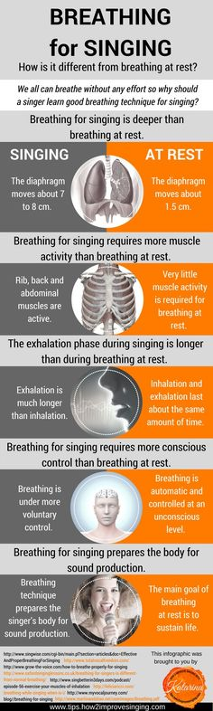 How is breathing for singing different from breathing at rest? Find out in this infographic.
