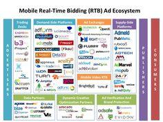 Conoce la Licitación en tiempo real, o RTB. Un estilo de compra programática en la que las oportunidades de publicidad digital se subastan en tiempo real.