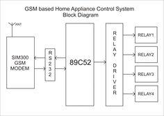 Controller board block diagram elprocus pinterest block diagram gsm home appliance remote control system block diagram ccuart Images