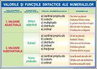 Valorile si functiile sintactice ae numeralelorl - ROTAREXIM S. Kids Education, Grammar, Parenting, School, Roman, Sad, Literatura, Early Education, Childcare