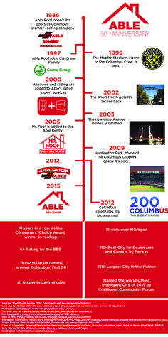30 Years Of Greatness Check Out The Timeline We Created And See How Far Have Come Over Last