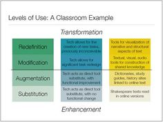 The SAMR Model: Transforming Your Students' Learning Environment through Effective Technology Screenshot from Transformation, Technology, and Education Presentation The SAMR model guides edtech. Teaching Technology, Technology Integration, Educational Technology, Student Learning, Flipped Classroom, A Classroom, Vocabulary Games, High Frequency Words, Bilingual Education
