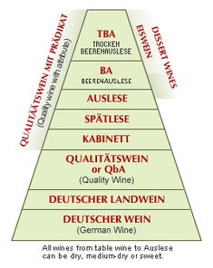 German Wines are categorized by the degree of ripeness measured in ...