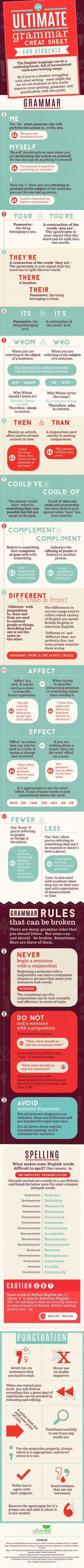 Great grammar cheat sheet for bloggers, students, teachers (so you don't mess up those newsletters again), and any other random person who wants to look edumicated. ;)