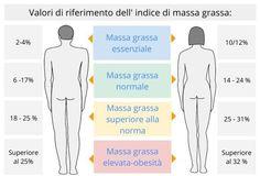percentuale media di grasso corporeo del combattente mma