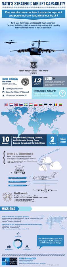 NATO's Strategic Airlift Capability