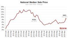 national-median-sale-price