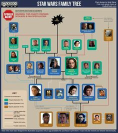 Updated Star Wars Family Tree                                                                                                                                                                                 More