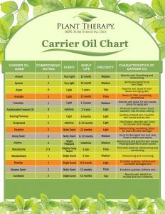 Carrier oils aren't just for dilution of your essential oils. Choosing the right one can provide even more benefit than as a conduit for your EO or EO blend. Learn how you can maximize your results by choosing the right carrier oil. Essential Oil Chart, Plant Therapy Essential Oils, Essential Oil Carrier Oils, 100 Pure Essential Oils, Essential Oil Diffuser Blends, Essential Oil Uses, Young Living Essential Oils, Healing Oils, Aromatherapy Oils