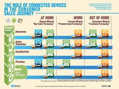 How Mobile Influences the Customer Journey [Infographic] | Get Elastic Ecommerce Blog