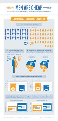 FaceBook Ads: Men are cheap #infographic