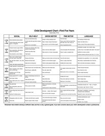 Child development chart on pinterest child development for Moral development 0 19 years chart