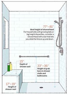 Shower stalls should allow room for a shower seat, grab bars, and adjustable shower heads.