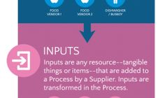 Lean Six Sigma: SIPOC Infographic