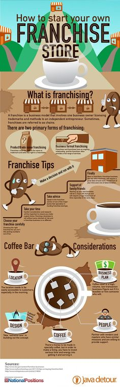 Franchising: A form of liscensing in which a franchiser, in exchange for a finacial commitment, grants a franchise the right to market its product in accordance with the franchisers standards.: