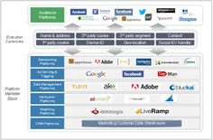 The tech stack - a marketing technology eco-system 1st Bank, Eco System, Google Facebook, Marketing Technology, Integrity, Management, Ads, Organization, Organisation