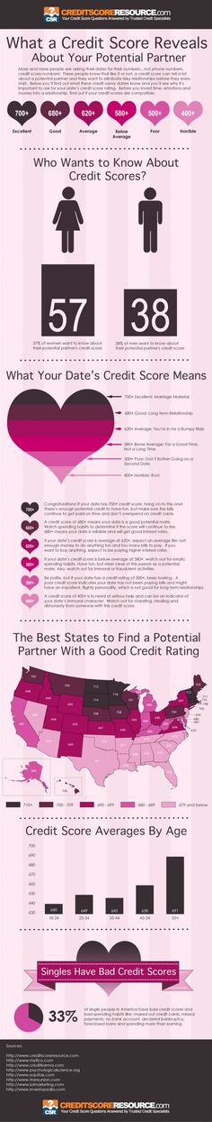 What a Credit Score Reveals About the Person You're Dating and Your Potential Partner