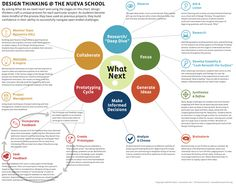 Design Thinking infographic