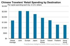 Chinese tourists will spend $229 billion abroad in 2015 http://on.wsj.com/1FEUgnk