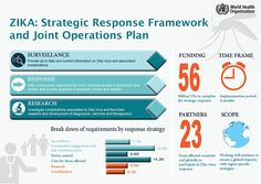 ZIKA: Strategic Response Framework and Joint Operations Plan, WHO