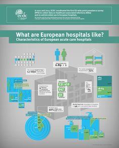 ECDC- Point Prevalence Survey 2012, European acute care hospitals #ECDC #HAI #hospitals #infographic