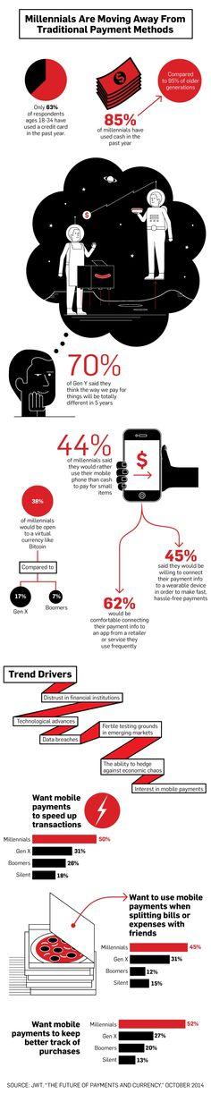 #DigitalNatives sind #mobilem #Zahlungsverkehr sehr aufgeschlossen. #Infografik mit #Studienresultaten