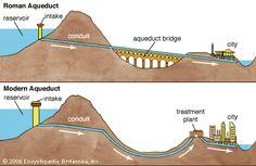 로마 수로 이야기 Art:Early aqueducts had to rely on the force of gravity to move water over long distances. So the water could only move from a high point to a lower point. Modern aqueducts use electric pumps to move the water along.