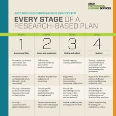 ASCD Professional Learning Services takes you through every stage of a research-based plan. Find out how we can help your district.
