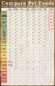 Dog Food Comparison Chart