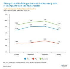 A Store in Your Pocket: Retailer Mobile Websites Beat Apps among US Smartphone Owners