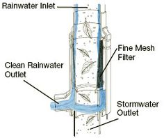 Centrifugal Standpipe Downspout Filter Collector with Converter Kit - RainHarvest Systems Online Store for Rainwater Collection, Filtering a...