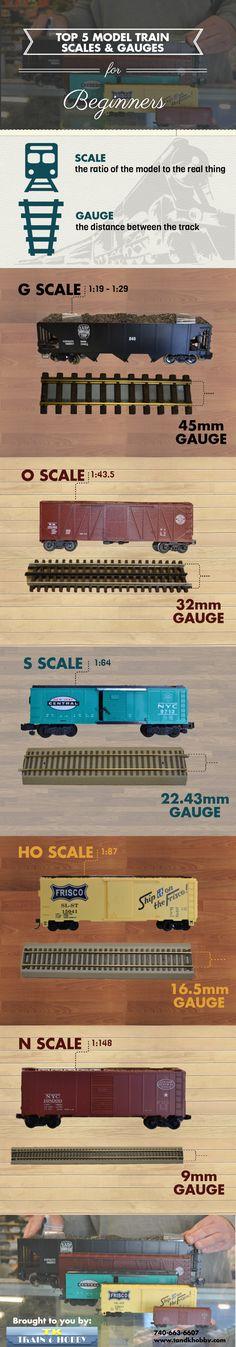 #Scale vs. #Gauge #modeltrains #infographic