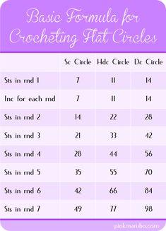 Basic Formula for Crocheting Circles