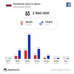 Messenger users in United Arab Emirates - November 2019 Seo Marketing, Social Media Marketing, Facebook Users, Seo Agency, November 2019, United Arab Emirates, Seo Services, Egypt, Instagram Users