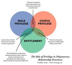 #Polyamory and #Privilege    I am attempting to disempower fucked up gendered socialization and the fear of love without monogamy.