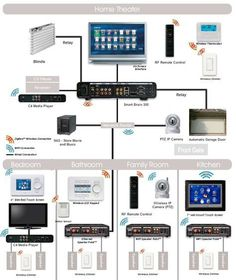 Ethernet home network wiring diagram tech upgrades pinterest structured wiring system for a smart home asfbconference2016 Images