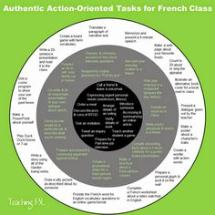 What foreign language tasks can I assign that are action-oriented & authentive as summative tasks in French class? Also works for Spanish Class. French Teaching Resources, Teaching French, Teaching Spanish, Spanish Teacher, Teaching Ideas, Spanish Activities, Teaching Reading, Ap French, Core French
