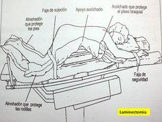 El traductor en el quirófano - Las posiciones del enfermo   por Gabriel Cabrera   vía Trágora Formación