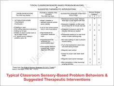 Typical Classroom Sensory-Based Problem Behaviors & Suggested Therapeutic Interventions available at http://yourtherapysource.com/mccaigue.html