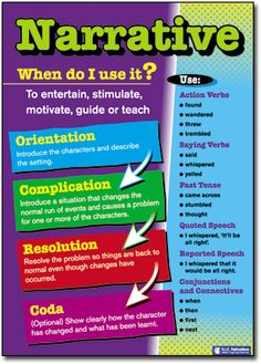 Understanding Text Types Posters. Narrative. When do I use it? Full teacher support on reverse. Literacy poster.