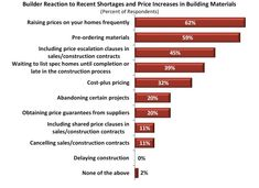 Prices for Construction Materials Jump 26% in a Year - Real Estate Agent and Sales in PA - Anthony DiDonato Broomall, Media, Delaware County and surrounding areas in Pennsylvania Construction Contract, Construction Process, Construction Materials, Insulated Concrete Forms, Structural Insulated Panels, Delaware County, Price Increase, Cost Plus, Real Estate News
