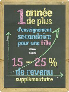 Infographie - L'éducation comme clé du développement - Droits des Filles