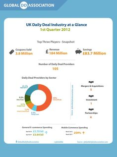 The U.K. Daily Deal Industry At a Glance [Infographic] california daily deals