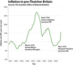 A look back at Margaret Thatcher's economic record - The Washington Post