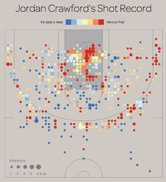 Hot Shot Charts: Data-Based Insights of Past NBA Basketball Games