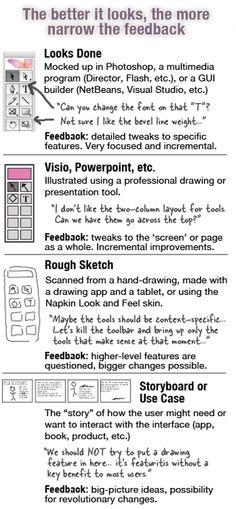 7 Branding Ideas Branding Brand Strategy Design Thinking