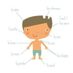 French Fries, Fictional Characters, The Body, French Lessons, Fle, First Grade, French Fries Crisps, Chips, Fantasy Characters