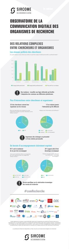 l'observatoire SIRCOME de la communication digitale des organismes de recherche. Cette étude analyse 35 organismes de recherche français et évalue le chemin parcouru depuis 2012 et 2014. En complément, un focus sur les relations entre les organismes et leurs chercheurs et salariés, sur les réseaux sociaux a été réalisé.  En savoir plus sur http://sircome.com/comrecherche-la-strategie-pour-faire-face-aux-defis-du-secteur-de-la-recherche/
