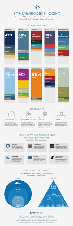 """The Developer's Toolkit,"" the most popular tools and programs developers and web designers use. Infographic by Best Vendor."
