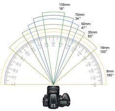Distancia focal: ¿Qué es?